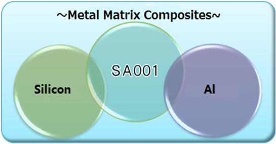 図:複合金属材料 シリコン SA001 アルミニウム