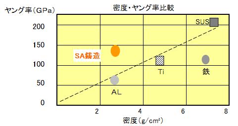 SAシリーズ(鋳造)- SA301/SA401 - 日本ファインセラミックス